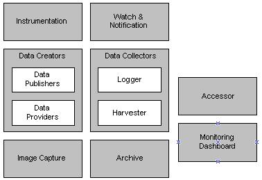 WebLogic WLDF Architecture