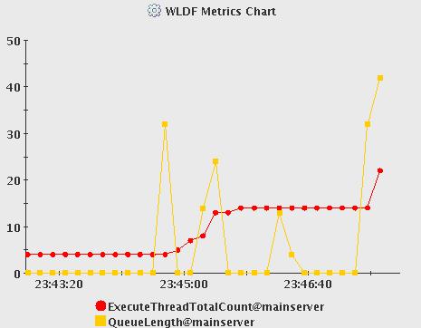 WebLogic WLDF Metrics Chart